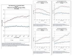 Melanoma Mortality Rates